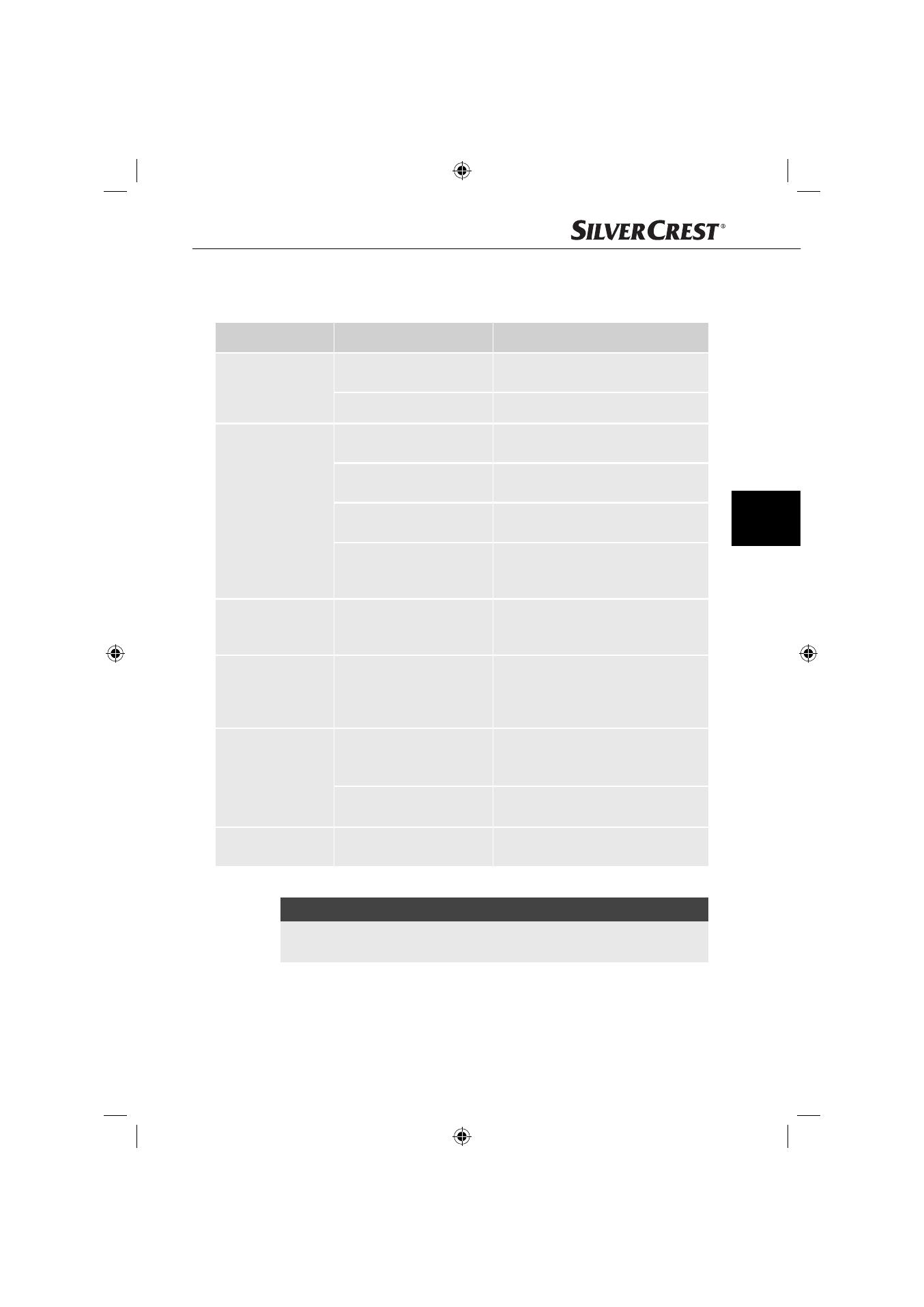 Priciny Chyb A Jejich Odstraneni Silvercrest Sns 45 A3 User Manual Page 150 214
